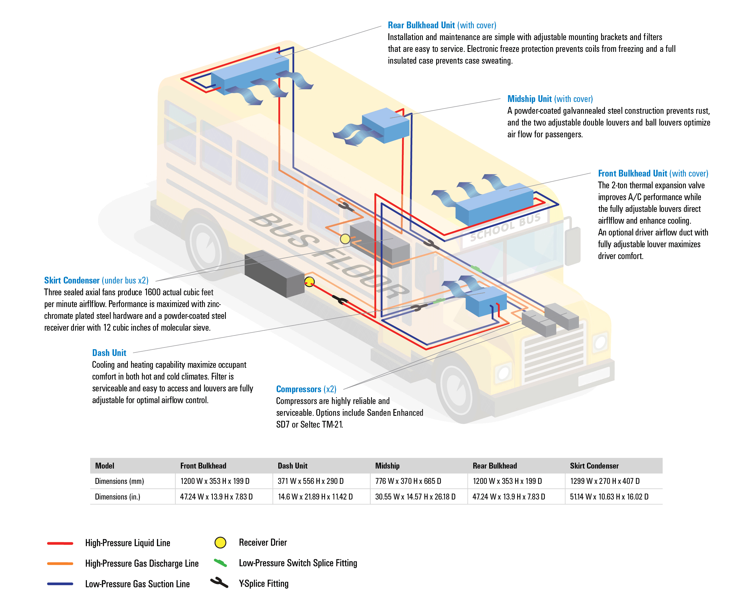 Bus New Flyer Buses Wiring Diagram on
